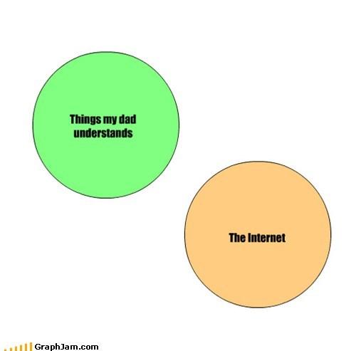 bab internets parents series of tubes venn diagram - 6370136576