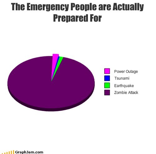best of week emergency natural disaster Pie Chart preparedness zombie apocalypse - 6370656000