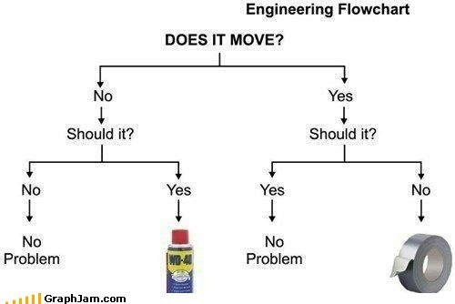 best of week classic duck tape fixed it flow chart WD-40