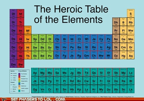 batman Chart Fan Art heroic science superheroes table of elements - 6372792576