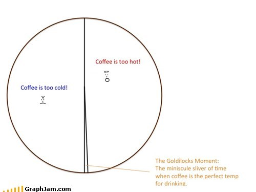 coffee goldilocks and the three Pie Chart