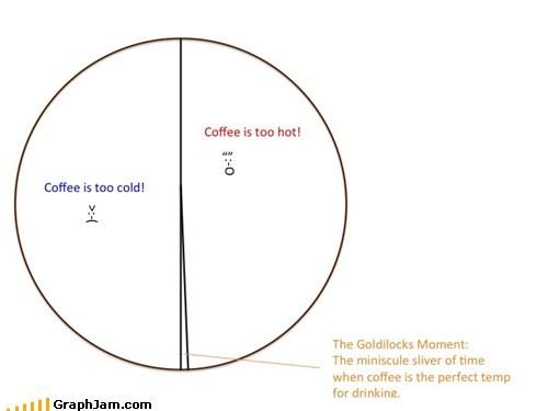 coffee goldilocks and the three Pie Chart - 6373072896