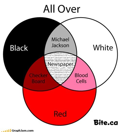 black and white,michael jackson,newpaper,old joke is old,red,venn diagram
