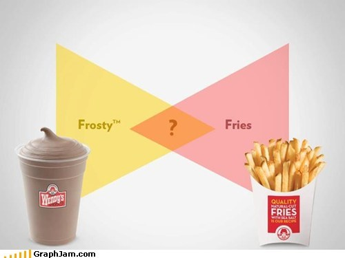 fast food fries frosty magic