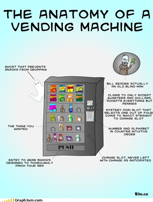 anatomy money snacks vending machine
