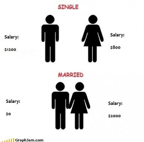 marriage math relationship salary single - 6379294976