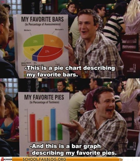 Bar Graph,bars,graphs,graphs are the best,how i met your mother,Pie Chart,pies