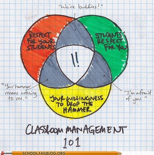 class is in session,classroom management 101,respect for students,venn diagram