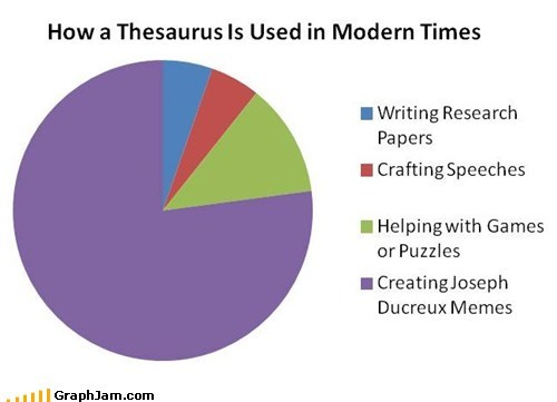 alas joseph ducrex Pie Chart thesaurus writing