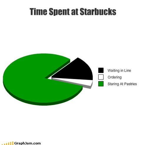 coffee ordering pastries Pie Chart Starbucks
