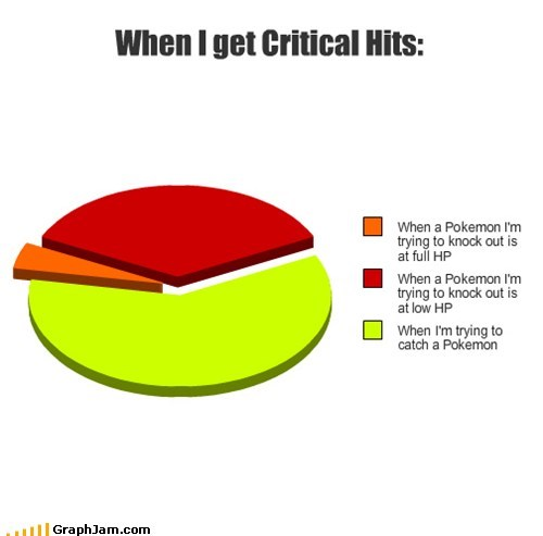 critical hits,hp,Pie Chart,Pokémon,video games