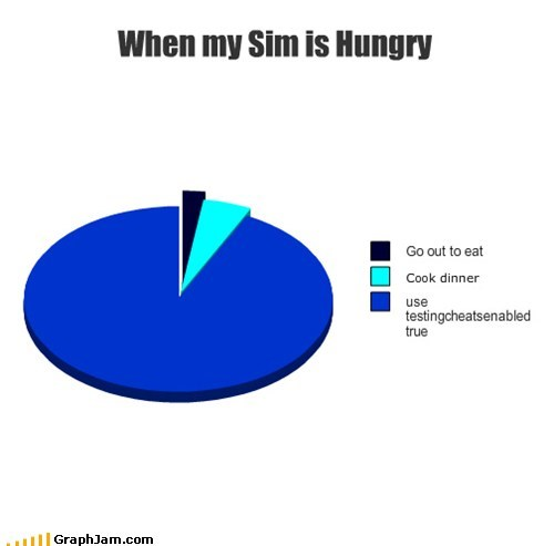 cheats,dinnertime,Pie Chart,The Sims,video games