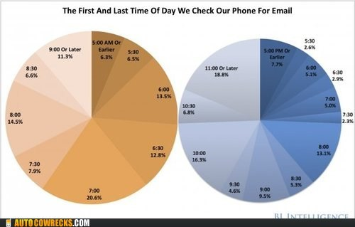 charts checking phone email time of day