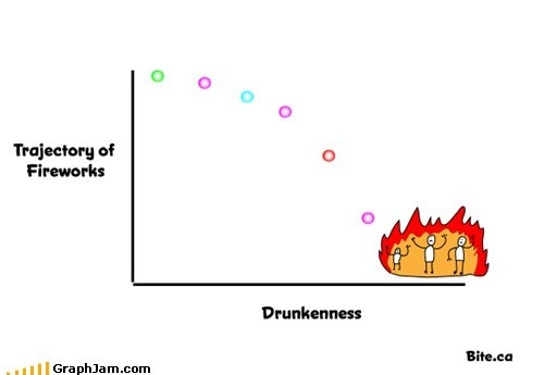 4th of july beer fireworks holiday Line Graph summer