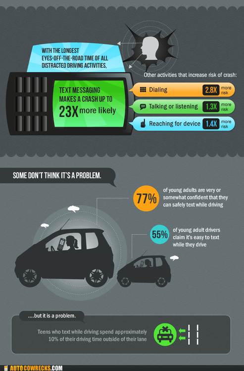 dangerous infographics public safety announcemen texting and driving - 6394022400