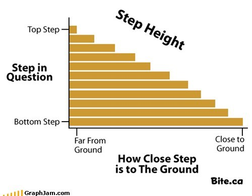 ground second story steps