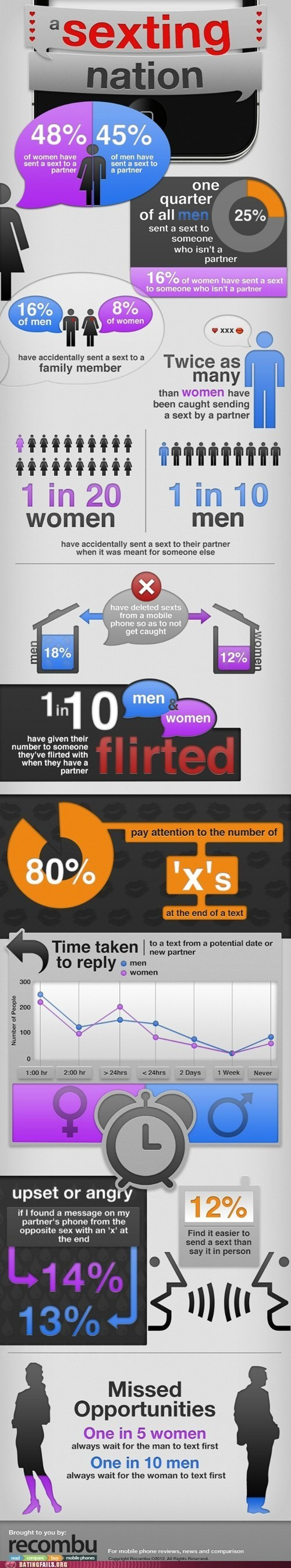 infographic,phones,sexting,sexting nation,texting