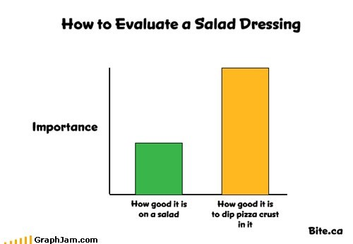 101 Bar Graph food pizza salad dressing