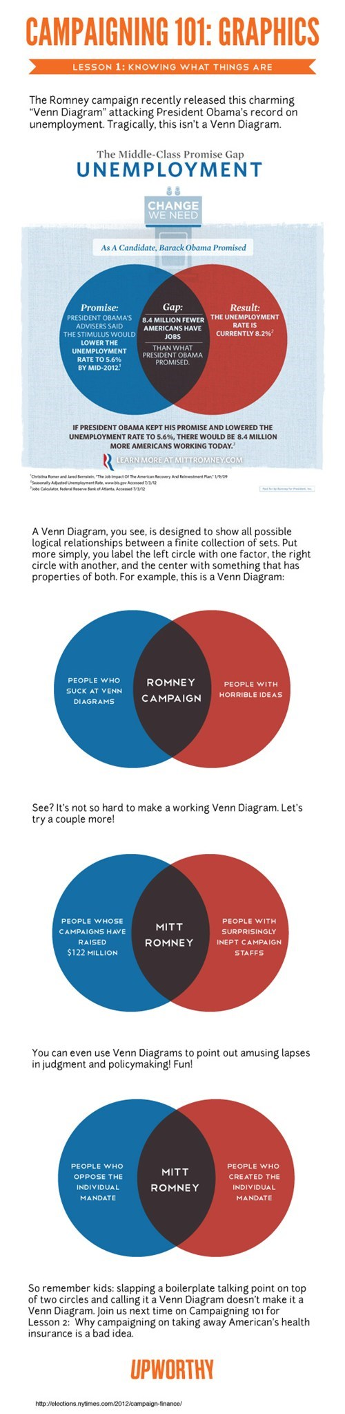 best of week,misused,Mitt Romney,obama,politics,venn diagrams