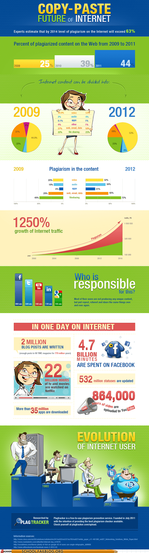 class is in session,copy paste,future of the internet,infographic,plagiarism 110,plagtracker