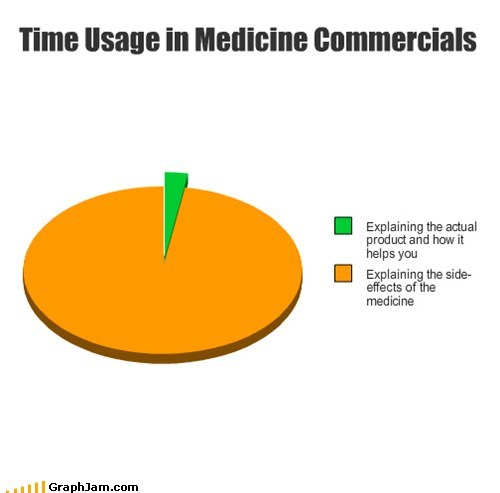 classic,commercials,doctor,medication,Pie Chart,side effects