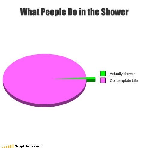 contemplating Pie Chart showers thinking - 6405496320