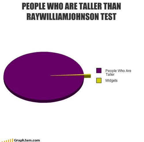 PEOPLE WHO ARE TALLER THAN RAYWILLIAMJOHNSON TEST