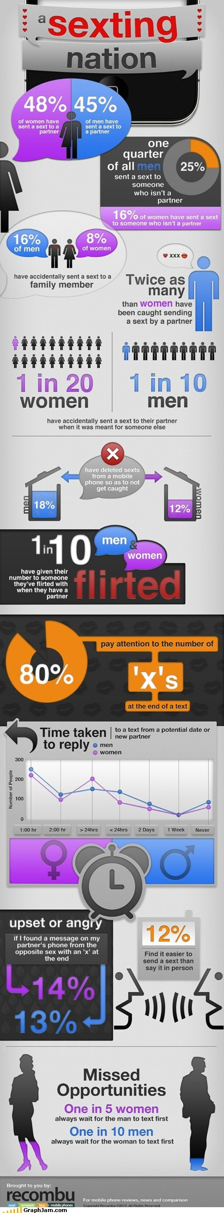 infographic phones sexting - 6411305984