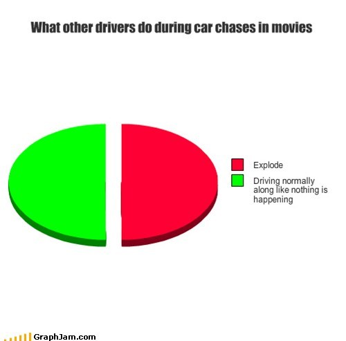 What other drivers do during car chases in movies