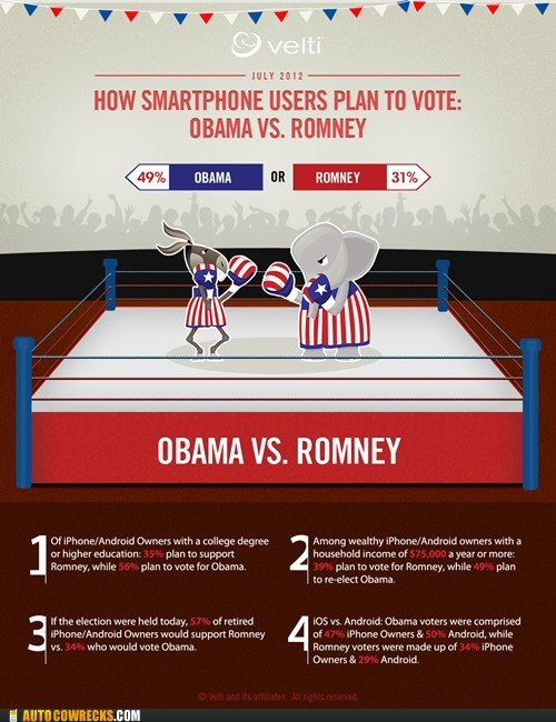 infographics,obama,politics,Romney,smart phones