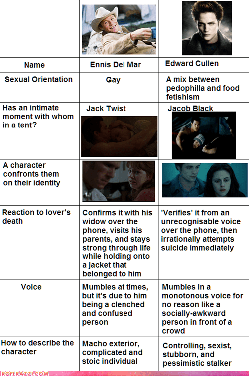 actor,brokeback mountain,celeb,comparison,funny,graph,heath ledger,robert pattinson,twilight