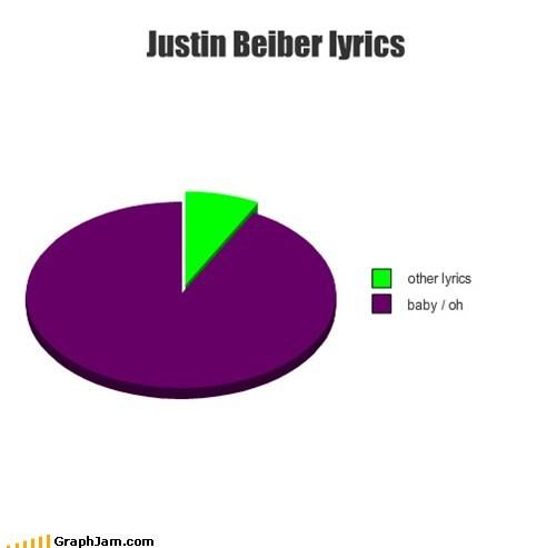 baby baby,justin bieber,lyrics,Pie Chart