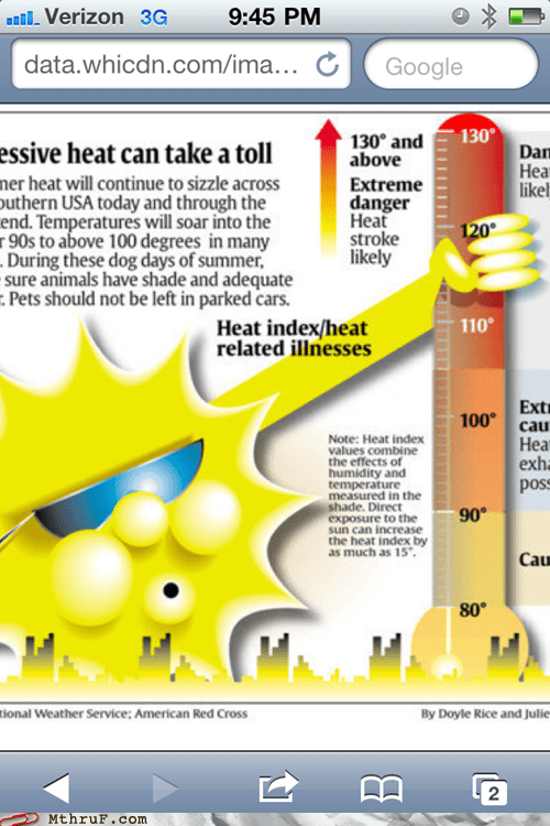 forecast heat wave heatstroke sun temperature weather report
