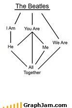 flow chart the Beatles - 6421282560