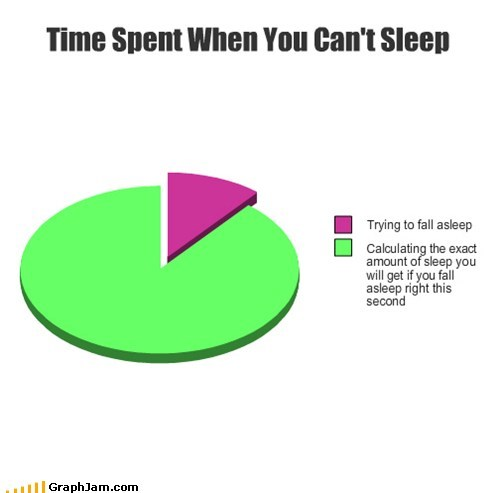 clock,insomnia,Pie Chart,sleeping,time