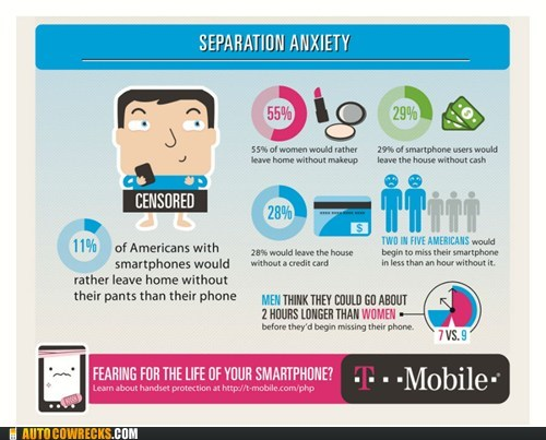 inforgraphics,mashable,separation anxiety,technology,t mobile