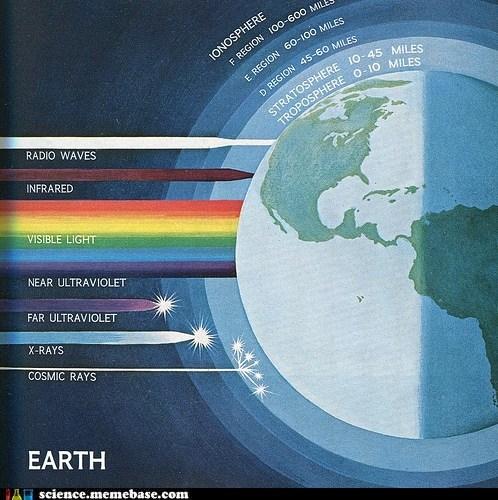 atmosphere,earth,Earth Science,wavelengths