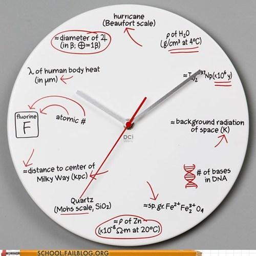 beaufort scale clocks Science 285 - 6427067136