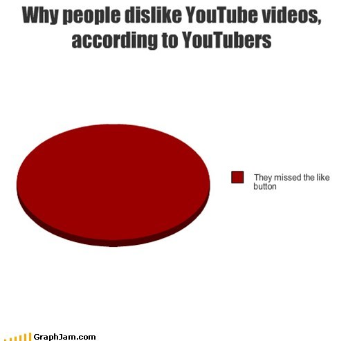 Internet video,like button,missed,Pie Chart,youtube