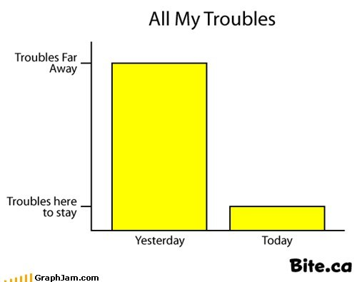 Bar Graph beatles song troubles yesterday - 6430380288