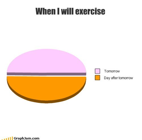 exercise,Pie Chart,procrastination,tomorrow