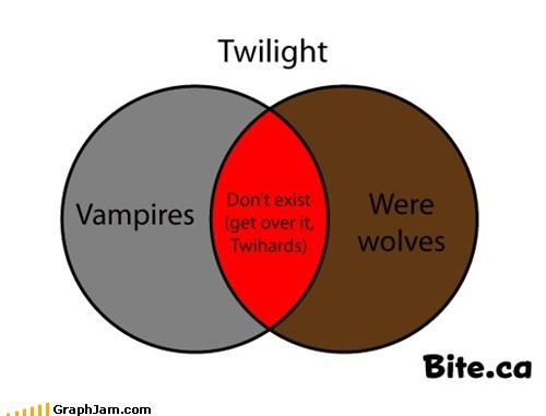 go cry twihards twilight vampires venn diagram werewolves - 6434917120