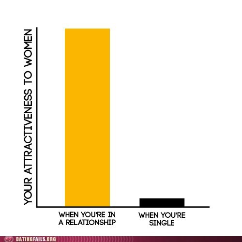 attractiveness to women,bar graphs,when you're in a relation,when-youre-in-a-relationship,when-youre-single