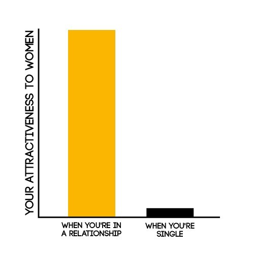 attraction,Bar Graph,dating,relationships,women