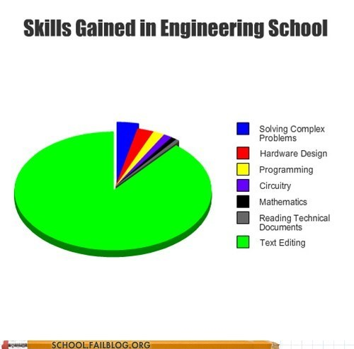 engineering school solving complex problems text editing - 6437424896