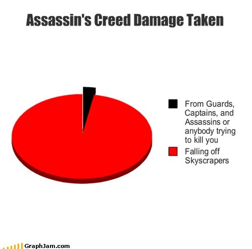 assassins creed,damage,Pie Chart,video games