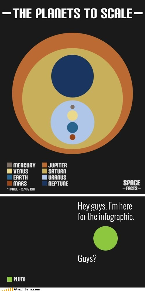 Replotted: Poor Pluto