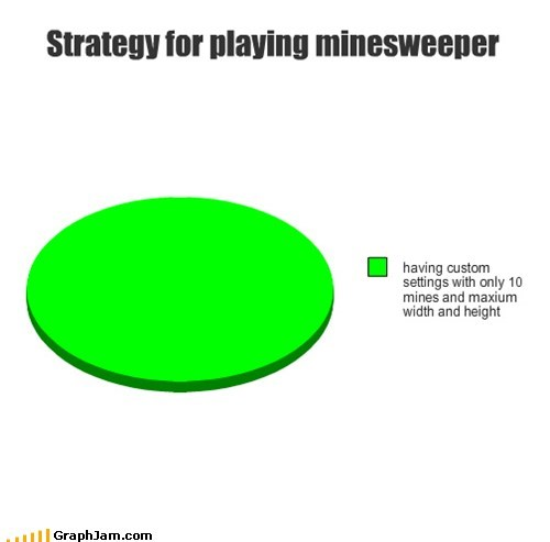 Minesweeper,Pie Chart,strategy