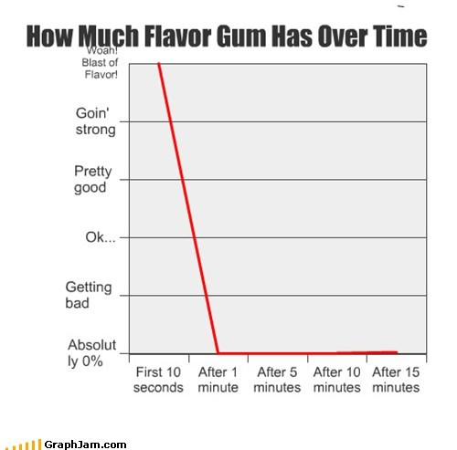 chewing,flavor,gum,Line Graph,taste,time