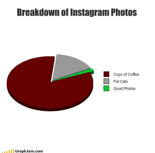 coffee filter hipsters instagram pictures of food Pie Chart - 6440559104